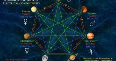 Sedm alchymických kovů a planet náležejících ke každému dni v týdnu