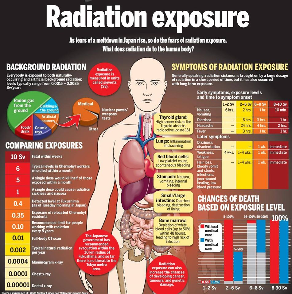 Radiation exposure symptoms RNOX